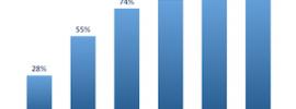 Statistieken-Duitse-woorden
